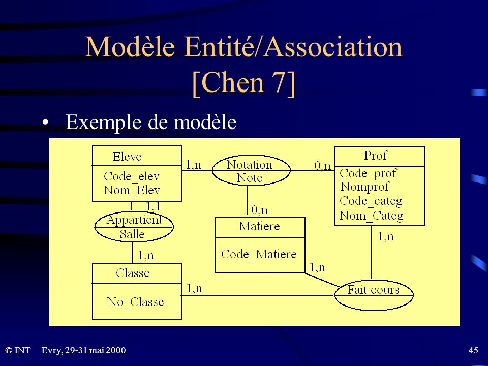 Modèle Entité/Association [Chen 7]